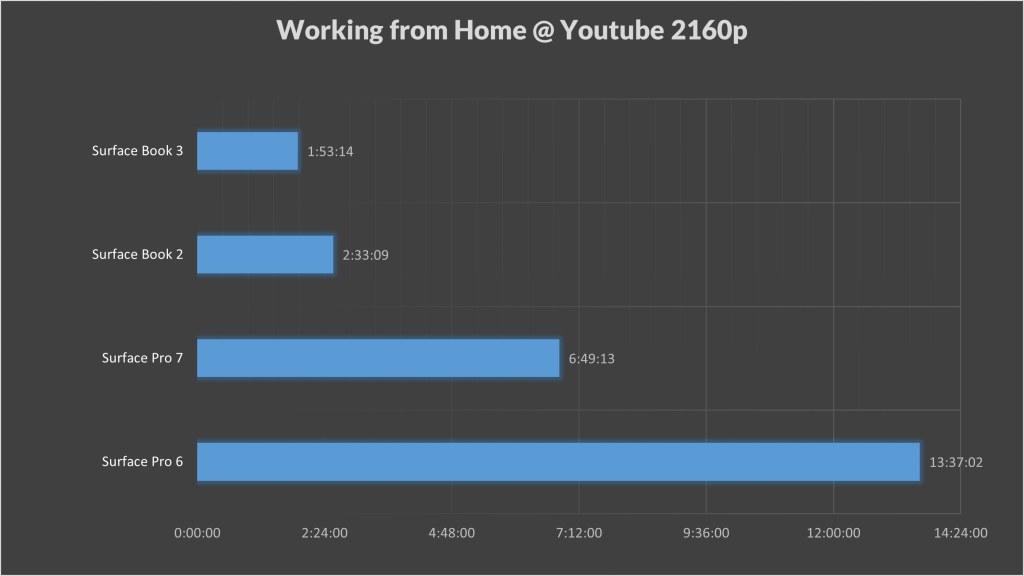 Surface Book 3 Working from home results